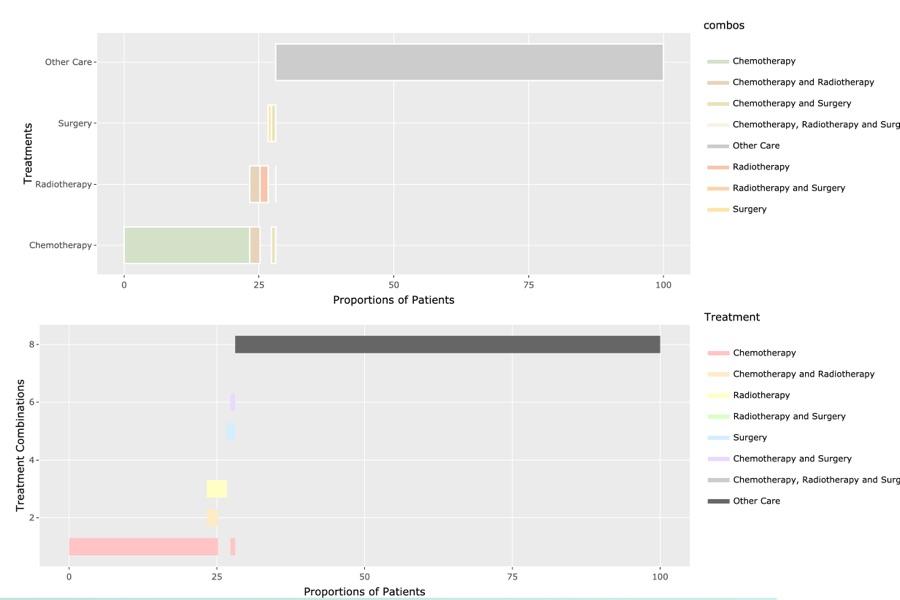 Data Visualisation Project